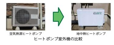 地中熱ヒートポンプ室外機比較