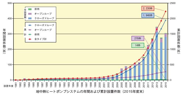 地中熱ヒートポンプ累計設置件数