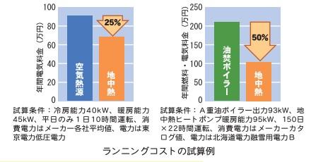 地中熱ヒートポンプ電気料金比較