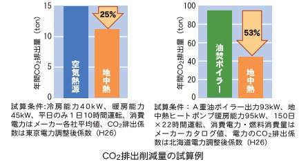地中熱ヒートポンプco2排出削減